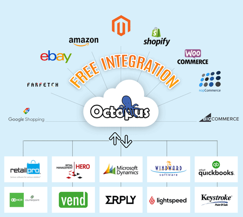 pos integration with ecommerce